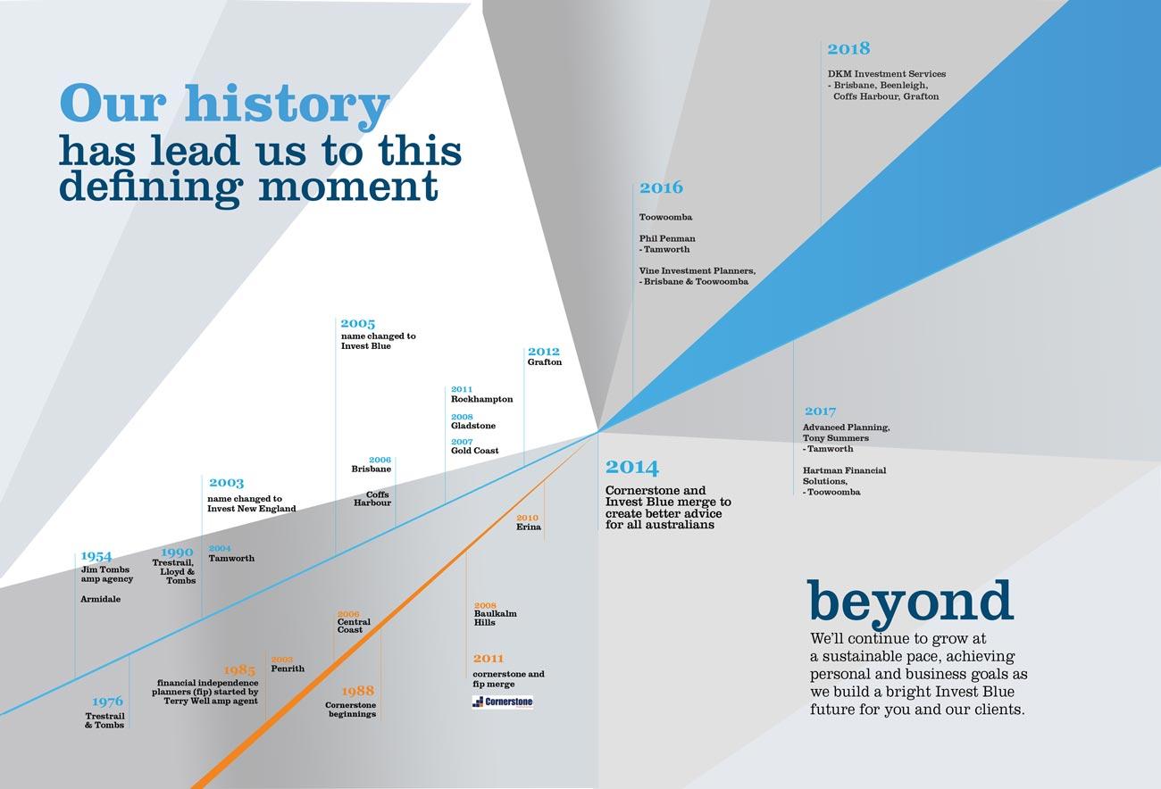 Invest Blue Merger History