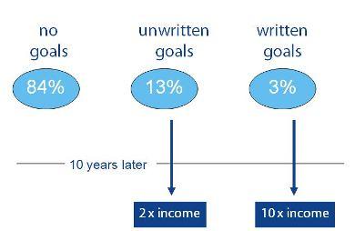 harvard-goals