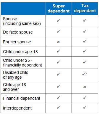 super-beneficiaries
