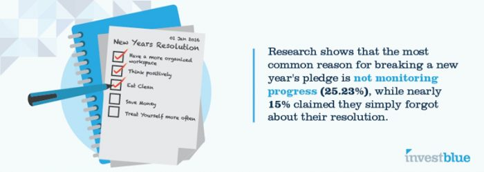 Research shows that the most common reason for breaking a new year's pledge is not monitoring progress (25.23%), while nearly 15% claimed they simply forgot about their resolution.