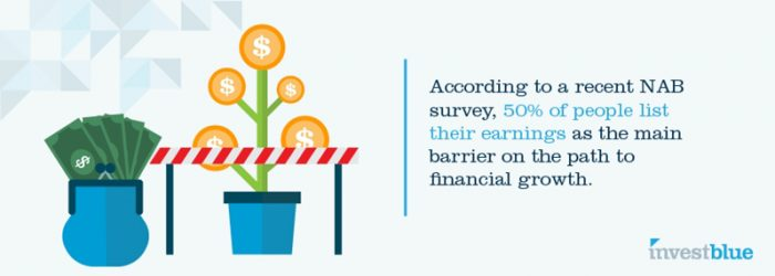 According to a recent NAB survey, 50% of people list their earnings as the main barrier on the path to financial growth.