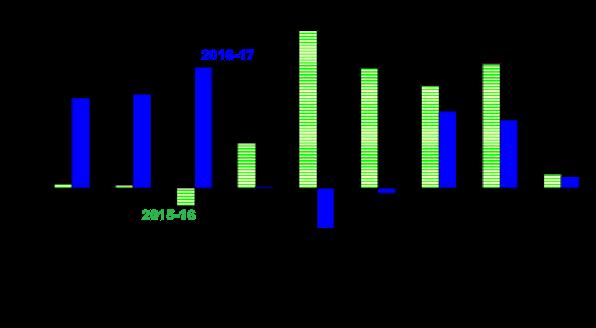 2016-17-major-asset-class-returns