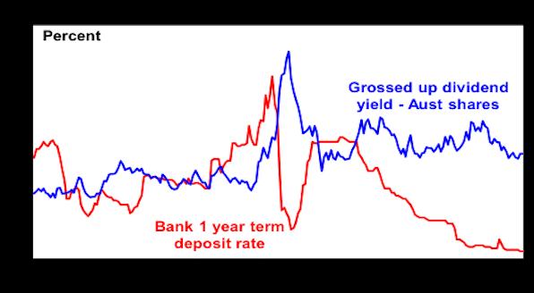 Aust-shares-still-offering-a-much-better-yeild-than-bank-deposits
