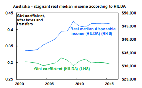 Australia - stagnant real median income according to HILDA