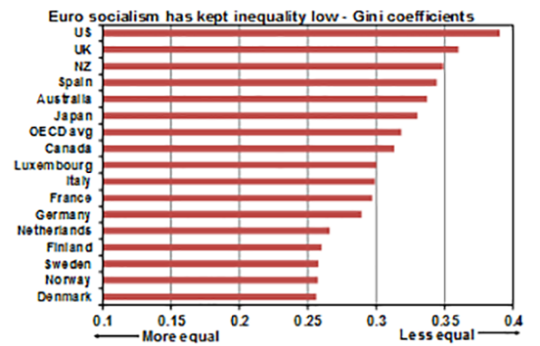 Euro socialism has kept inequality low - Gini coefficients graph