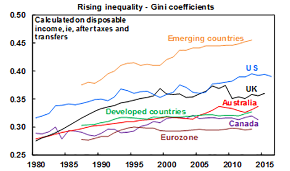 Rising inequality - Gini coefficients chart