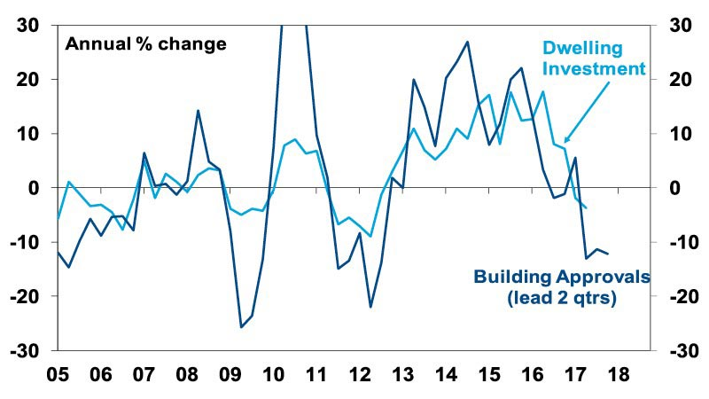 Falling building approvals leading slowing dwelling investment