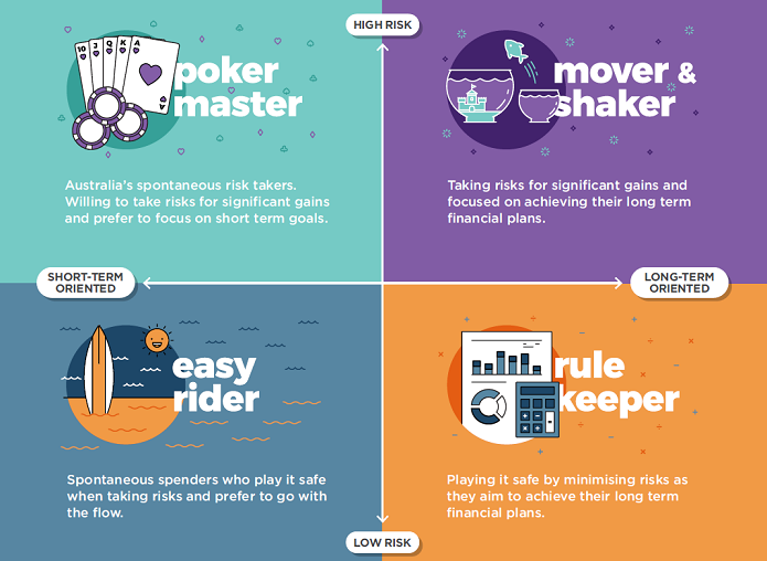 Financial Dreamer Chart: Poker Master, Movers & Shakers, Easy Rider, Rule Keeper