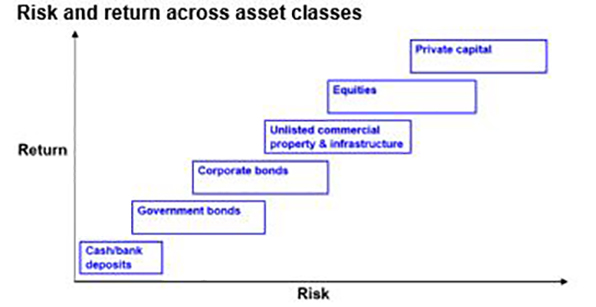 Risk and return across asset classes