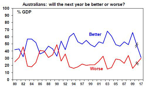Australians: will the next year be better or worse?
