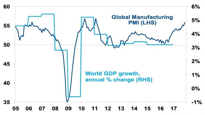 graph comparison for Global Manufacturing PMI and World GDP growth annual change