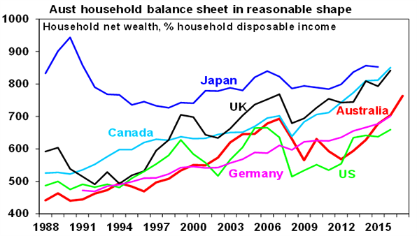 Australian household balance sheet in reasonable shape