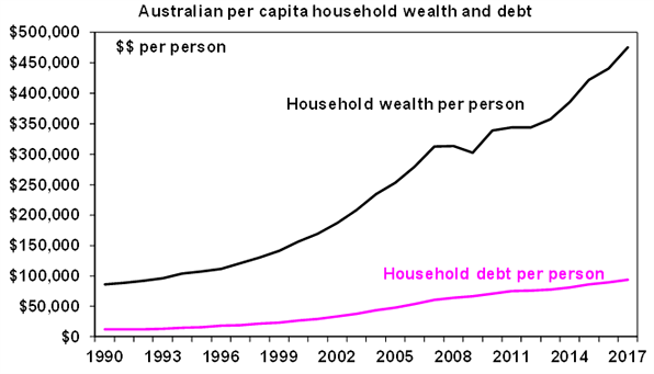 Australian per capita household wealth and debt graph