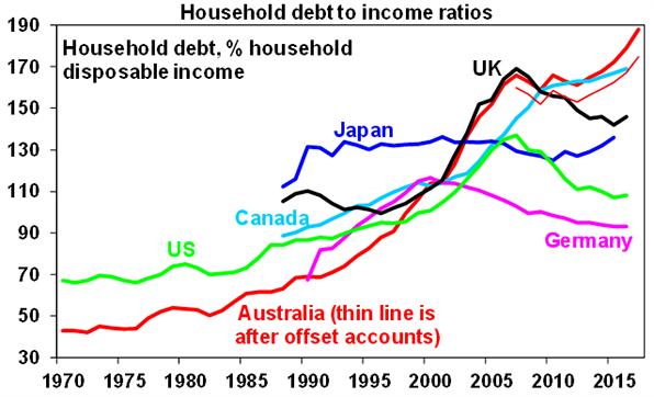 Household debt income ratios graph