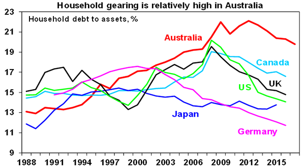 Household gearing is relatively high in Austaralia graph