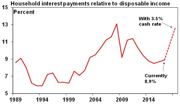 Household interest payments relative to disposable income graph
