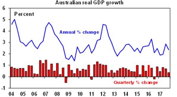Australian real GDP growth chart