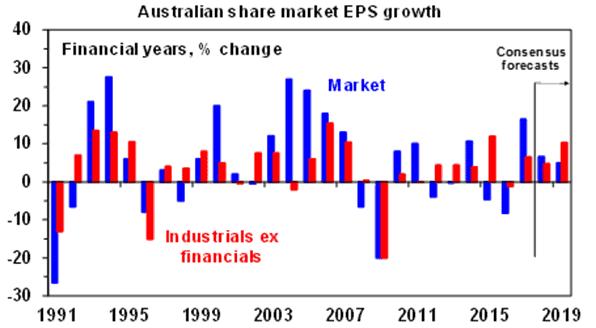 Australian share market EPS growth