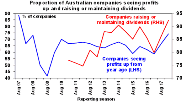 Proportion of Australian companies seeing profits up adn raising or maintaining dividends