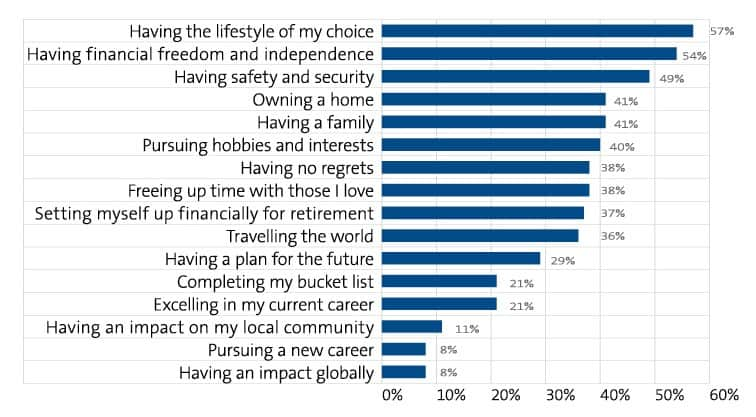 What does 'living the dream' mean to you? chart