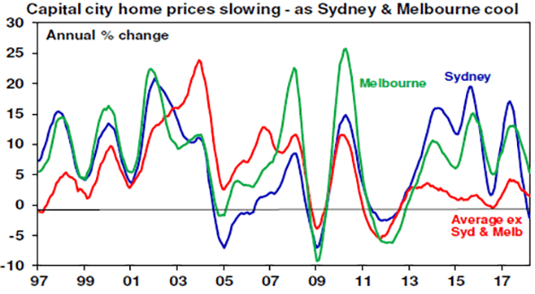 Capital city home prices slowing - as Sydney & Melbourne cool chart