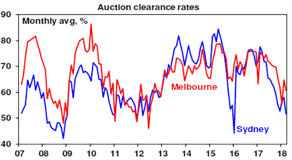 Auction clearance rates chart