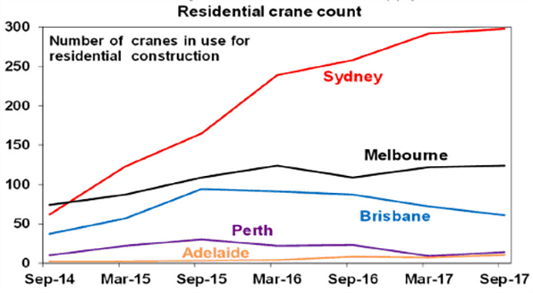Residential crane count chart