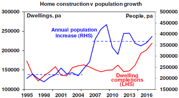 Home construction v population growth chart