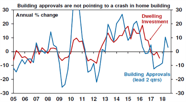 Building approvals are not pointing to a crash in home building chart