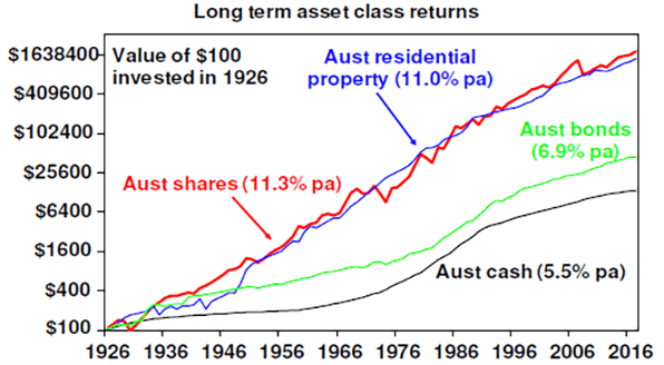 Long term asset class returns chart