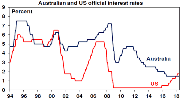 Australian and US Official interest rates chart