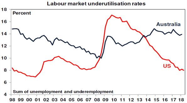 Labour market underutilisation rates chart