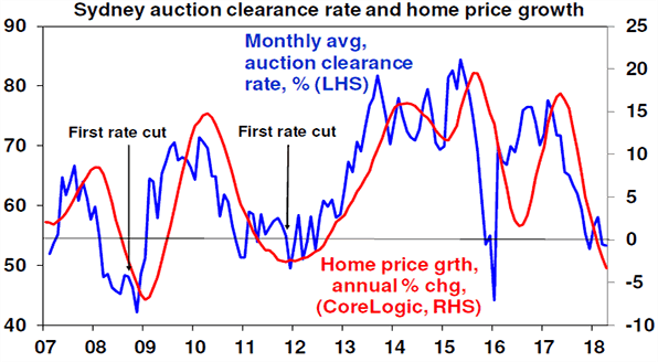 Sydney acution clearance rate and home price growth chart