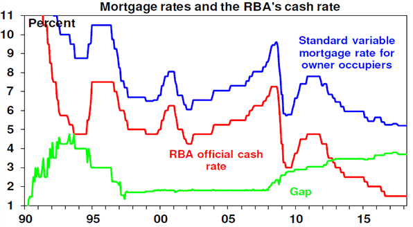 Mortgage rates and the RBA's cash rate chart