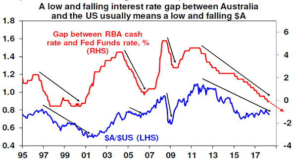 Interest rate gap between AU and US chart
