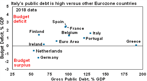 Italys high public debt vs other Eurozone countries chart