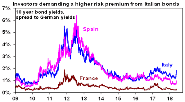 Investors demanding a higher risk premium from Italian bonds chart