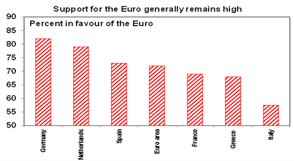 Support for the Euro generally remains high chart