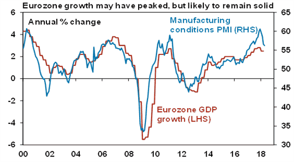 Eurozone growth may have peaked, but likely to remain solid chart