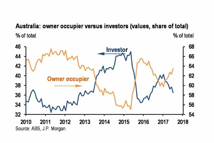 Owner occupier versus investors graph