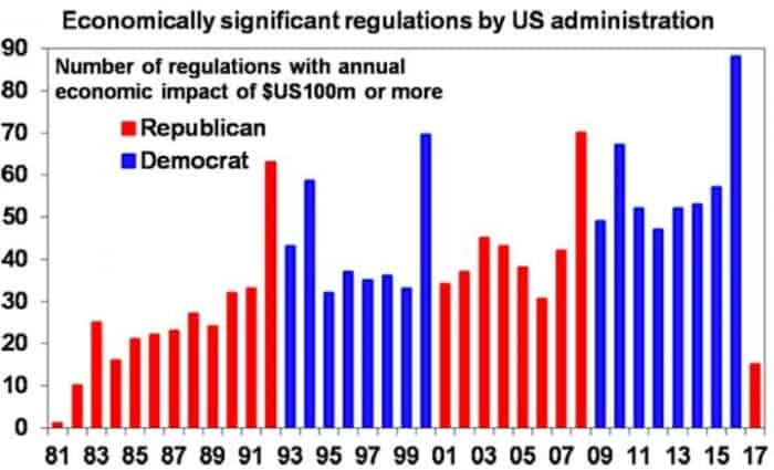 economically-significant-regulations
