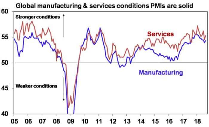 Five charts to keep an eye on the global economy_Global manufacturing and services