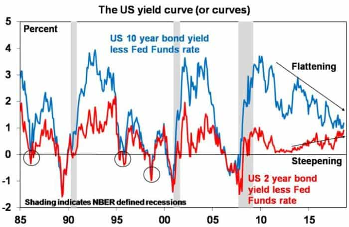 Five charts to keep an eye on the global economy_The US yield