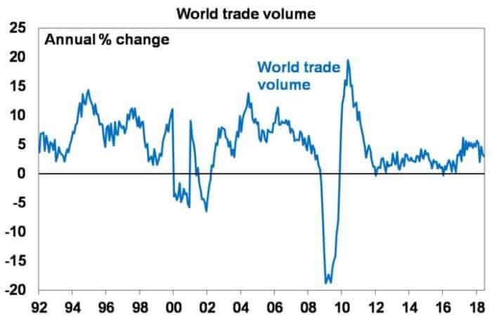 Five charts to keep an eye on the global economy_world trade volume