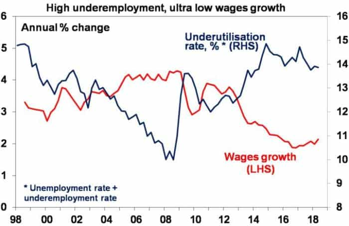 High Unemployment, Ultra Low Wages Growth