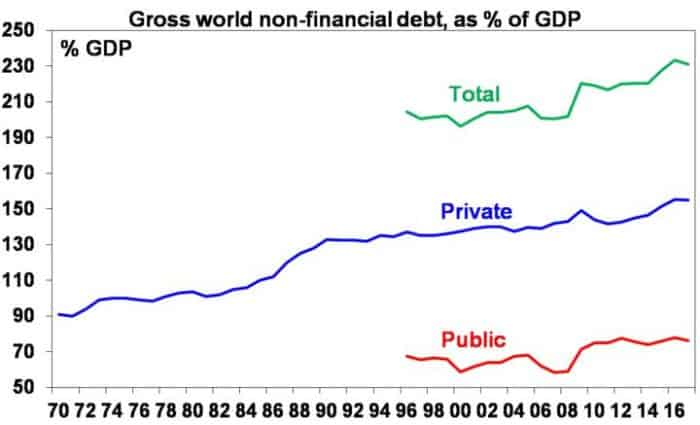 Gross World Non-Financial Debt-Seven Lessons From The Global Crisis For Investors_Invest Blue