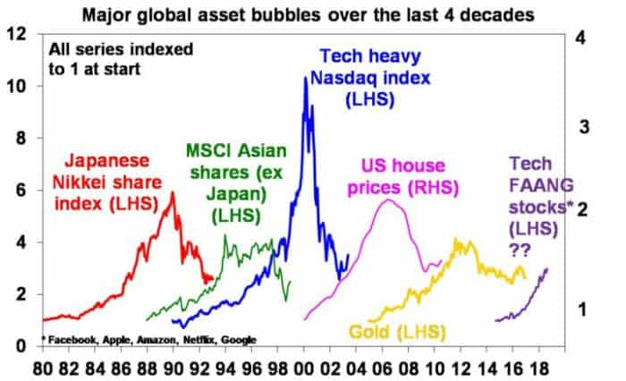 Major Global Asset-Seven Lessons From The Global Crisis For Investors_Invest Blue