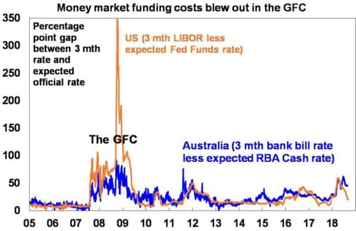 Money Market Funding-Seven Lessons From The Global Crisis For Investors_Invest Blue