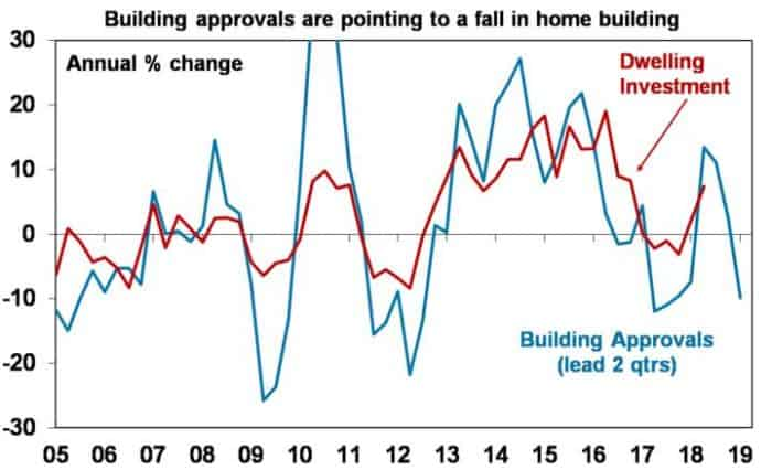 Building Approval_Boom Turns To Bust_Invest Blue