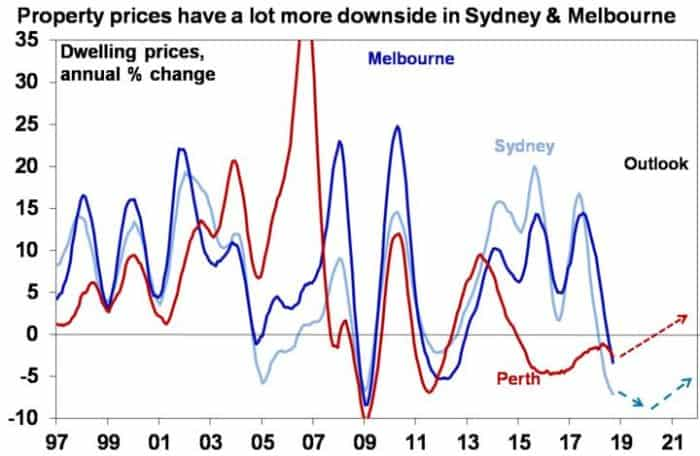 Downside In Sydney And MelBourne_Boom Turns To Bust_Invest Blue